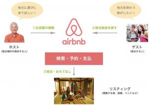 airbnbの仕組み